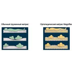 Матрас Magniflex Merinos (Магнифлекс Меринос)